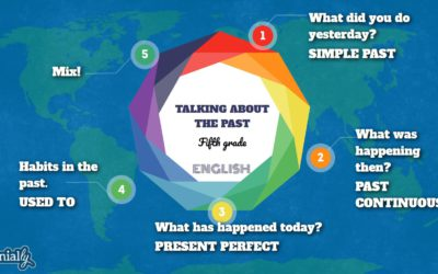 English: Talking about the past